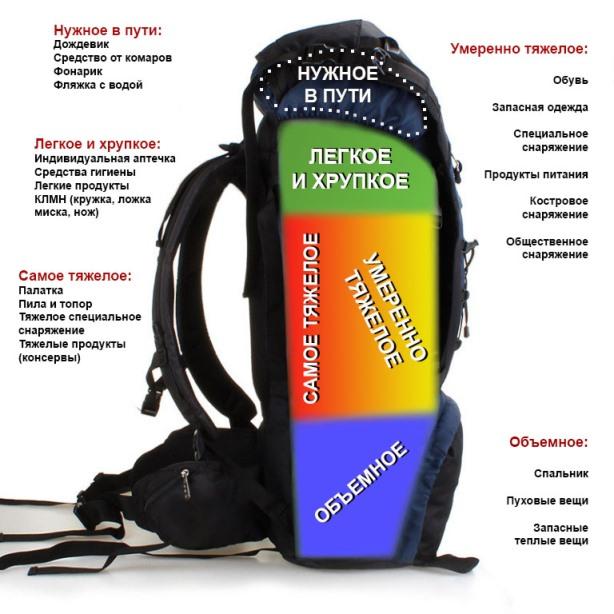 Как собрать рюкзак в поход на 7 дней рюкзак osprey atmos ag 50 absinth green lg